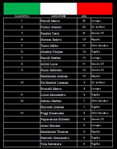 Classifica Marcatori Tigullio Calcio A 5